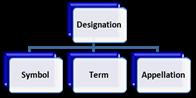 Designations